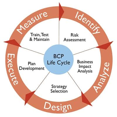 Example of operating plan in business plan